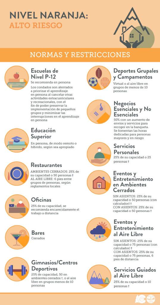 Normas de nivel naranja CDPHE