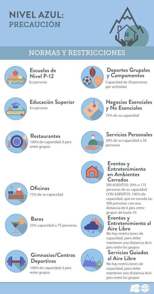 normas y restricciones de cdphe en nivel azul
