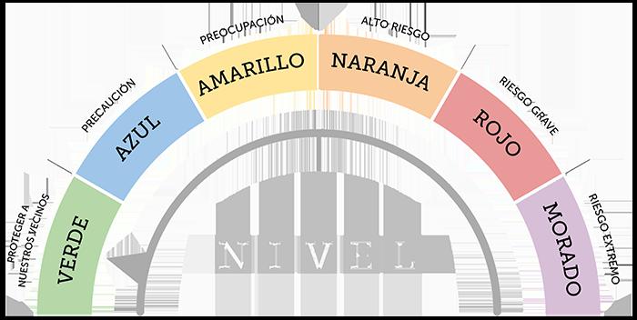 Medidor Covid - Nivel Verde