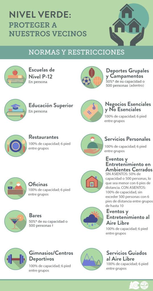 Normas y Restriccionesde Nivel Verde CDPHE - Próximamente
