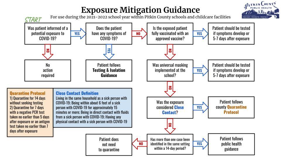 Exposure Mitigation Guidance